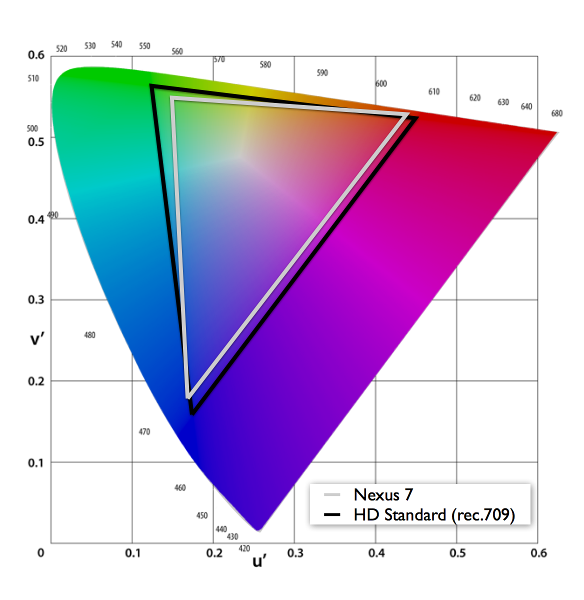 Color gamut of Google's Nexus 7 versus the HDTV broadcast standard (rec.709). Plotted in CIE 1976 (u' v').