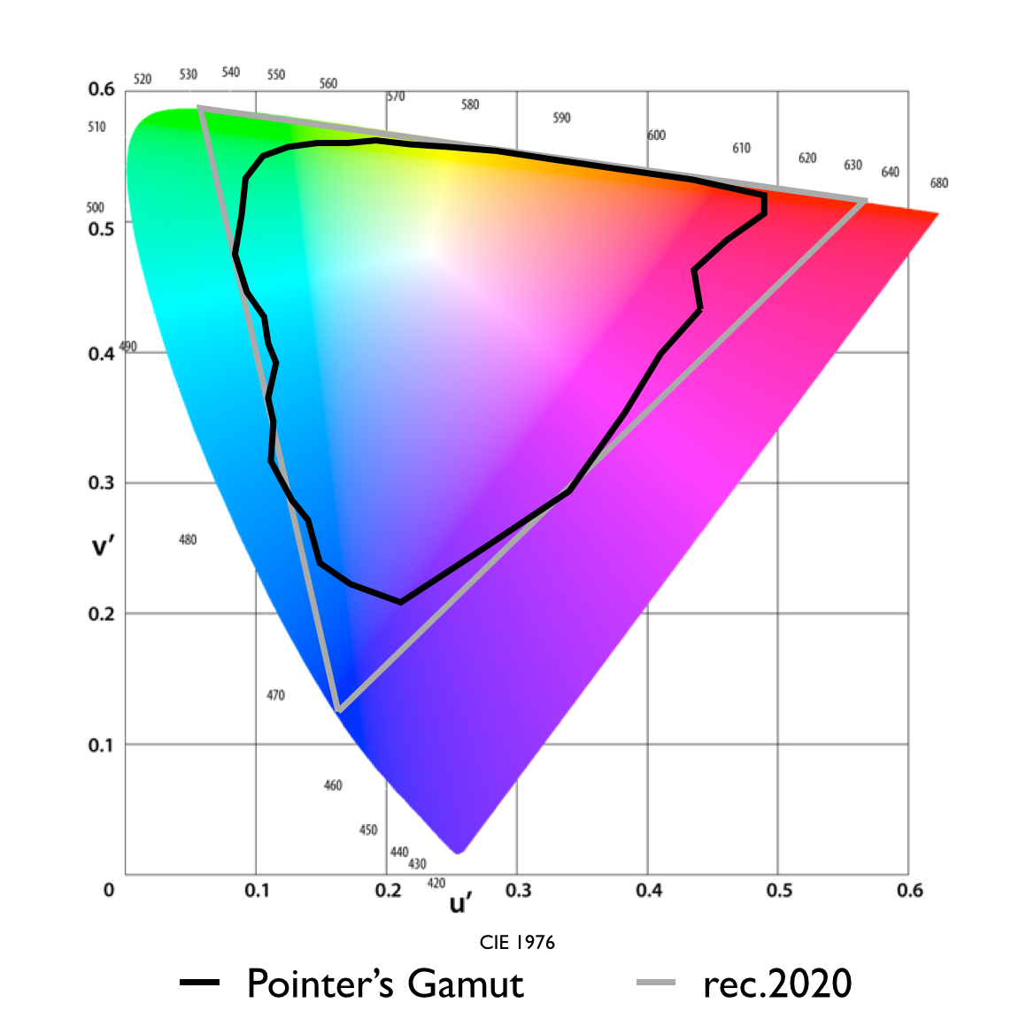 rec.2020 needs a very deep green to cover 99.9% of Pointer's Gamut