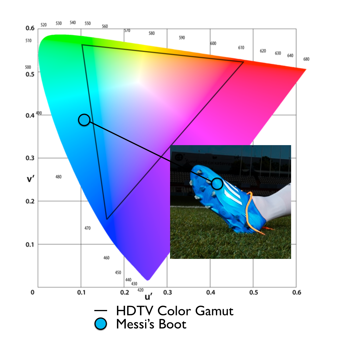The horseshoe shaped chart above represents the range of colors that our eyes can see and the triangle contains all the colors an HDTV can show. Lionel Messi's blue cleats fall well outside that range so the color you see on your TV is not accurate.
