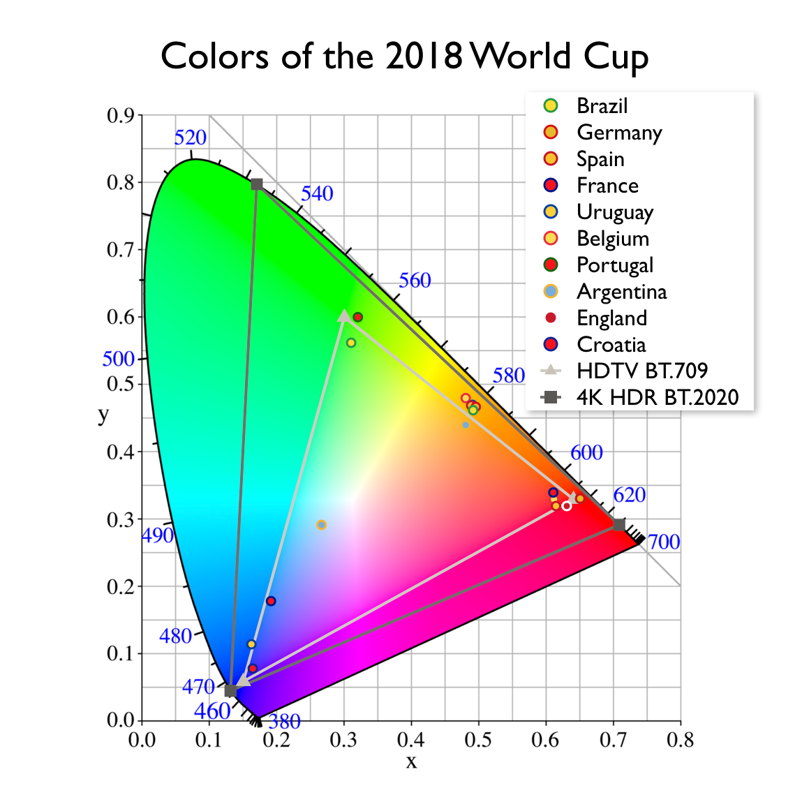 World Cup 2018 Top 10 Teams Color Gamut
