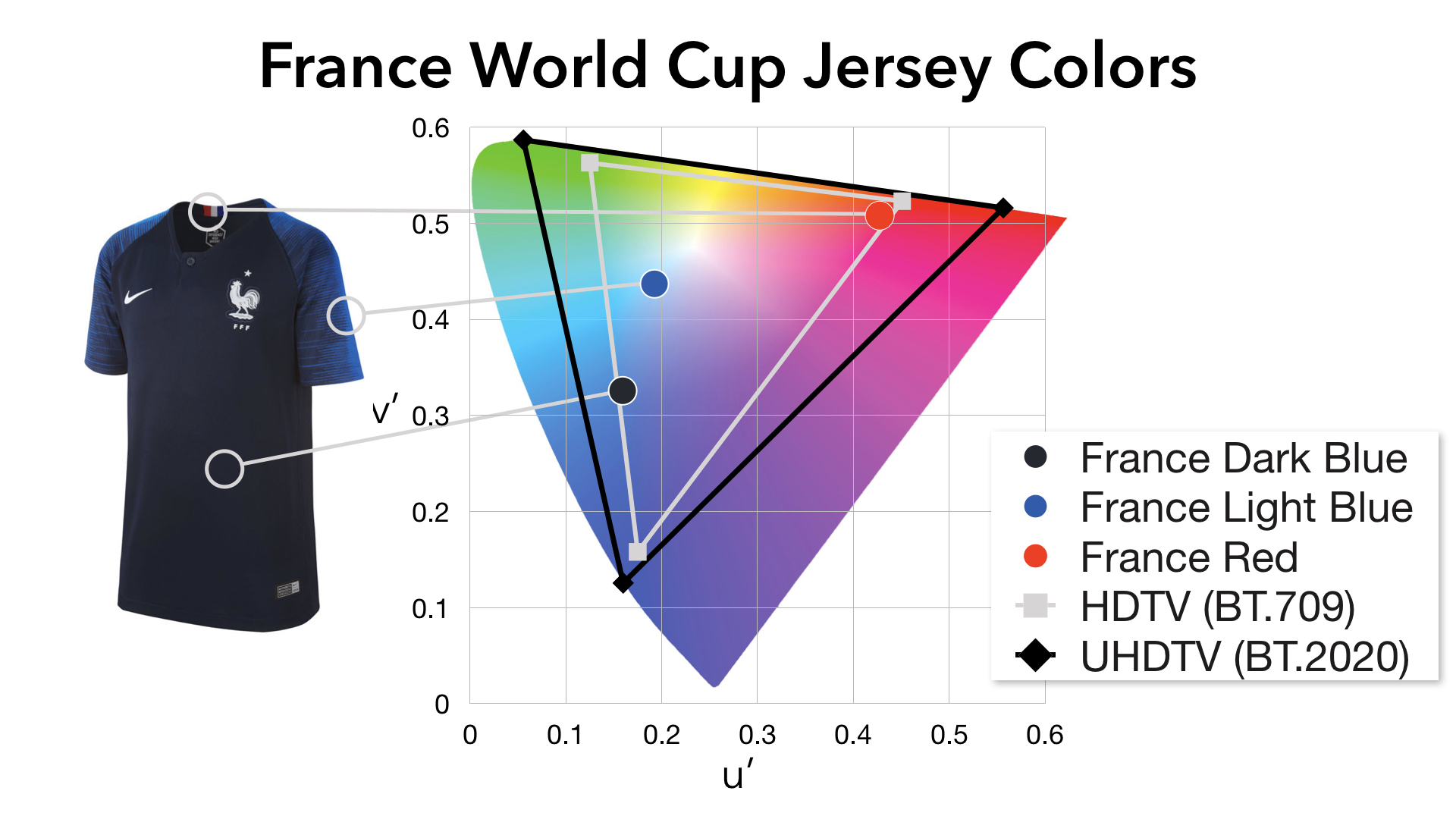 France World Cup Jersey Colors