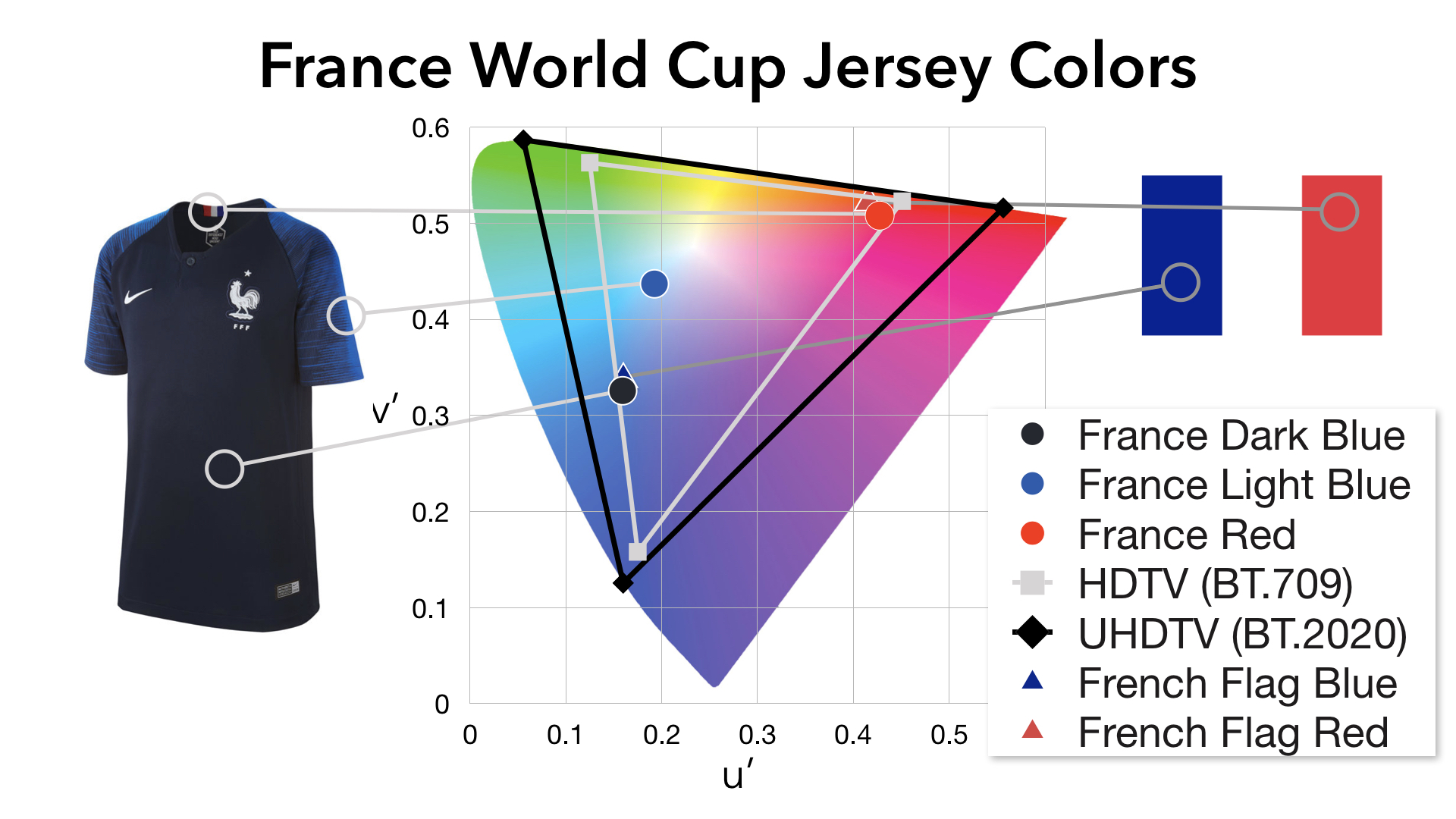 France World Cup Jersey vs Flag Colors